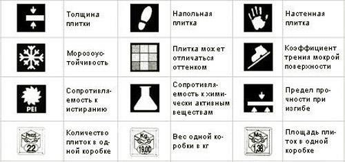 Маркировка керамической плитки (условные обозначения)