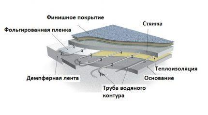 Схема размещения подложки «в пироге»