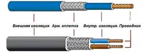 Устройство одно- и двухжильного кабеля
