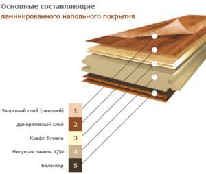 Структура ламинатного покрытия