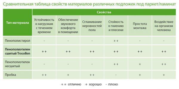 Сравнительная таблица свойств различных подложек