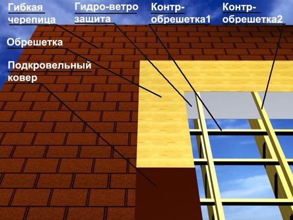 Обрешетка крыши под мягкую кровлю
