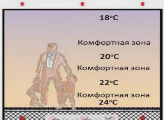 комфортная температура