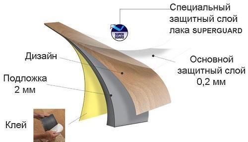 Многослойная структура материала