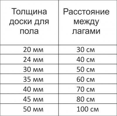 Таблица шага лаг