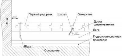 Схема закрепления шпунтованных досок