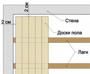 Зазор между стеной и досками