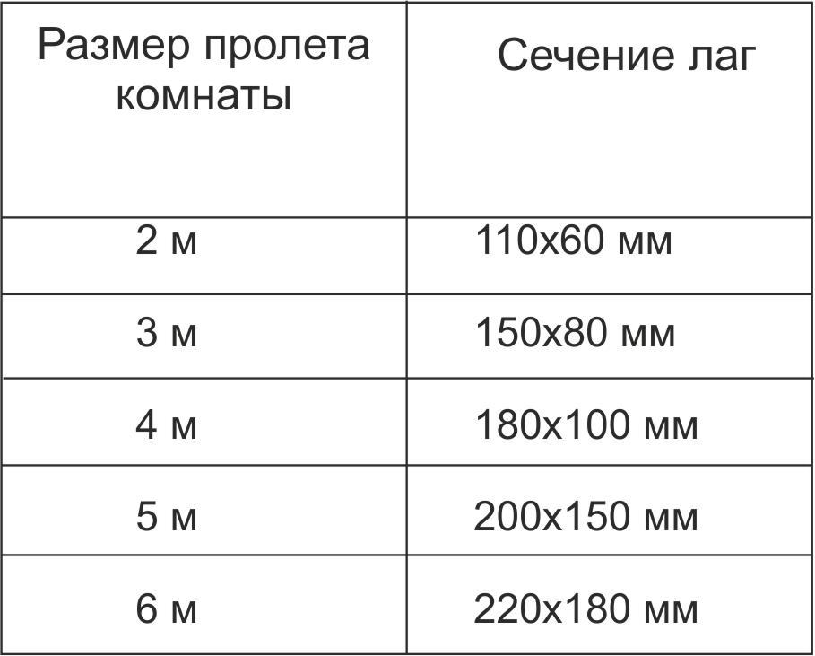 Таблица определения сечения лаг