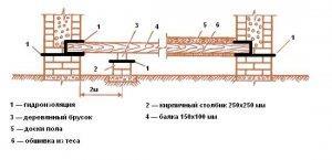 Схема укладки балок