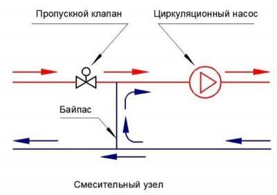 Фото: Схема с 2 ходовым клапаномводяного пола