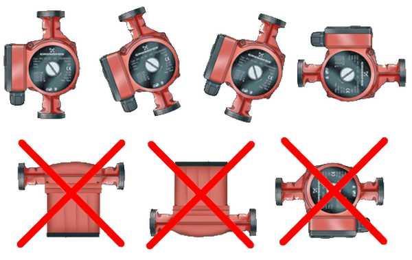 Устанавливая насос для теплого пола помните, что его ротор должен быть направлен горизонтально