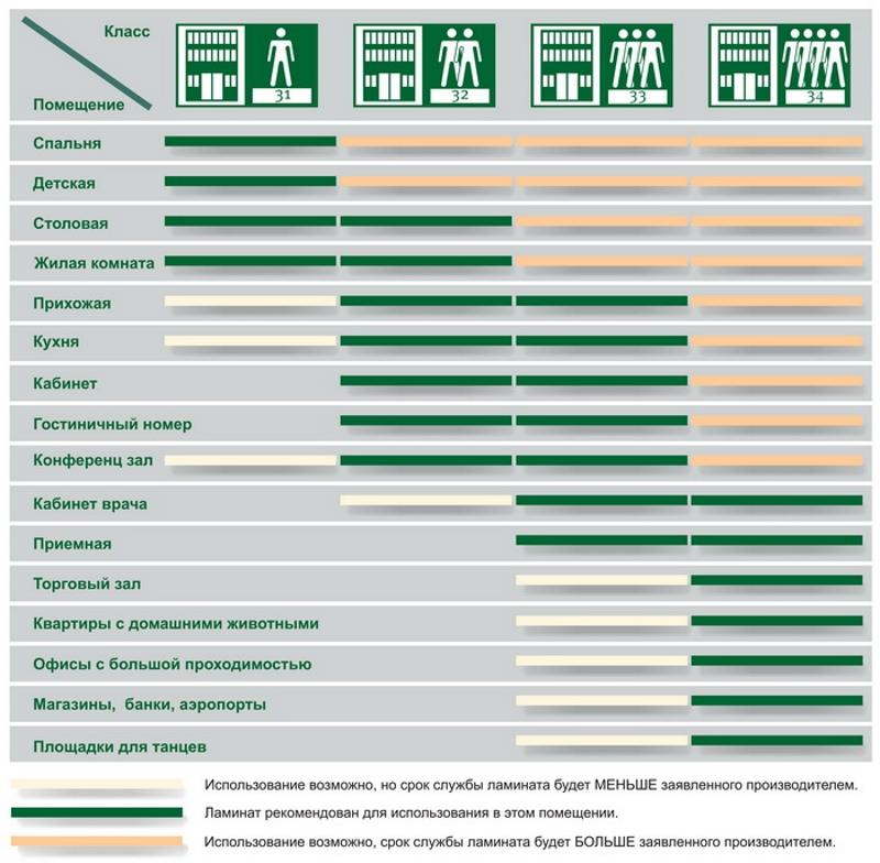 Таблица классов ламината для помещений
