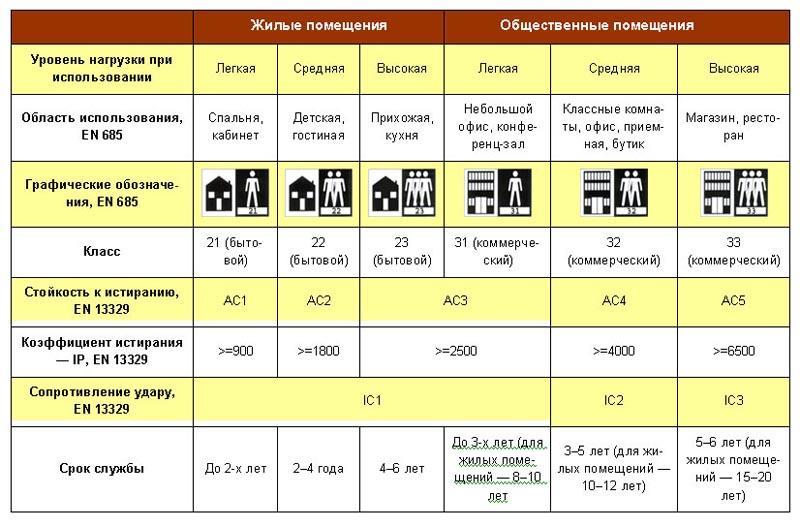 Фото: Таблица с перечнем характеристик линолеума