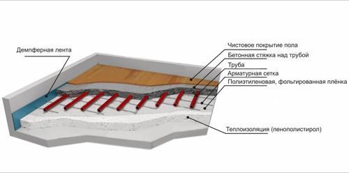 стяжка под водяной теплый пол - схема