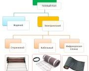 Типы электрического элемента