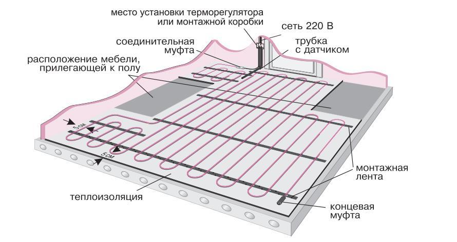 Материалы системы