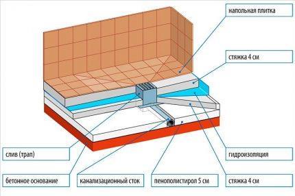 Схема заливки бетонного поддона
