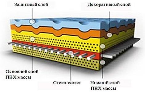Материал изготовления линолеума