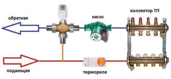 Схема подключения коллекторного узла