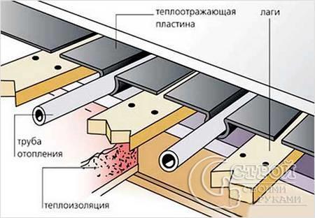 Схема системы теплого водяного пола