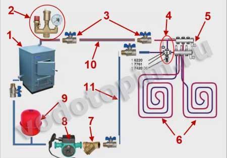 устройство системы водяного теплого пола