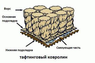 Иглопрошивной или тафтинговый ковролин