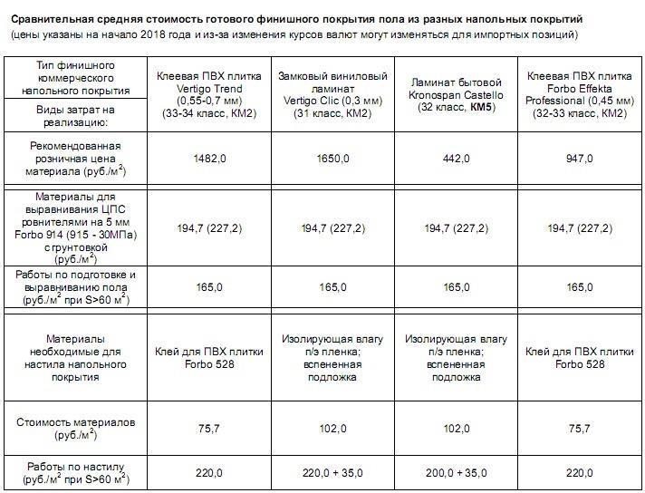 Сравнение цен виниловой плитки и ламината и стоимости подготовительных работ - часть 1
