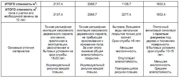 Стоимость готового напольного покрытия и сравнение характеристик