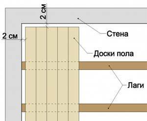 Схема замены деревянного пола
