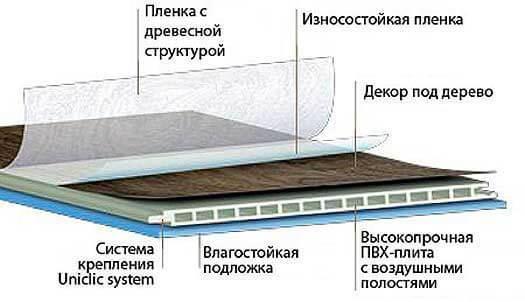 Схема строения водостойкого ламината