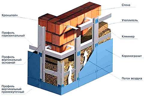 Устройство вентилируемого фасада с облицовкой из керамогранита