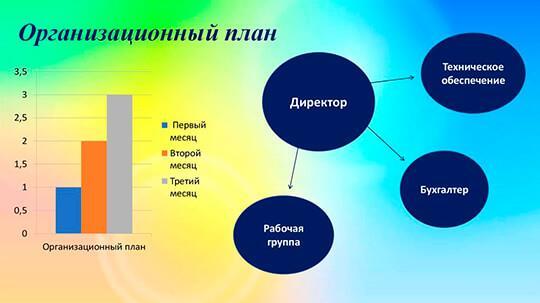 Как составить организационный план