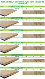 Правильный выбор фанеры под линолеум на деревянный пол