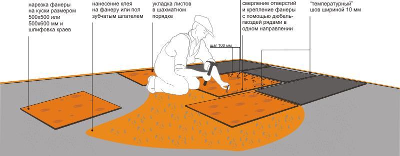 Методы укладки фанеры на деревянный пол под линолеум