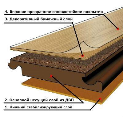 Структура ламината в расслоении
