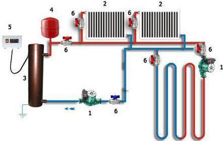 Подключение к котлу радиаторов и теплого пола