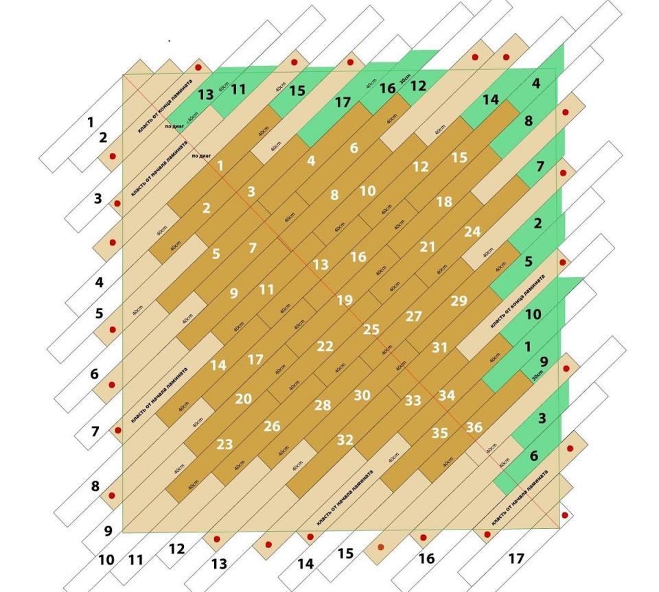 При выборе схемы для укладки ламината стоит учитывать размеры помещения
