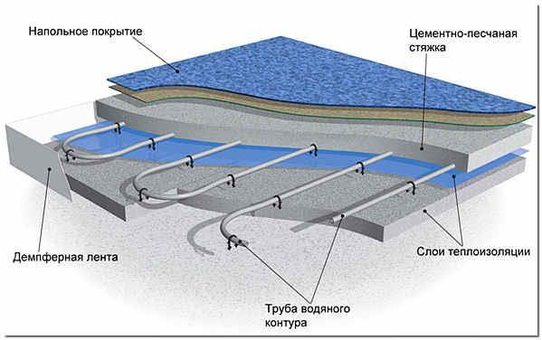 Теплые водяные полы схема