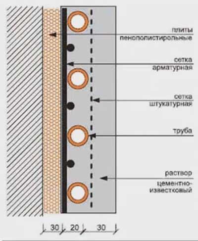 монтаж водяных теплых стен под штукатурку схема