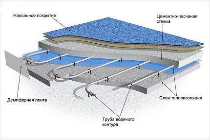 Схематичные слои теплого водяного пола