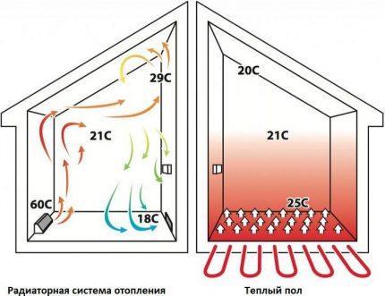 Прогрев воздуха в помещении