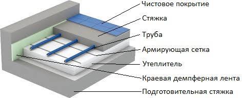 Схема теплых полов