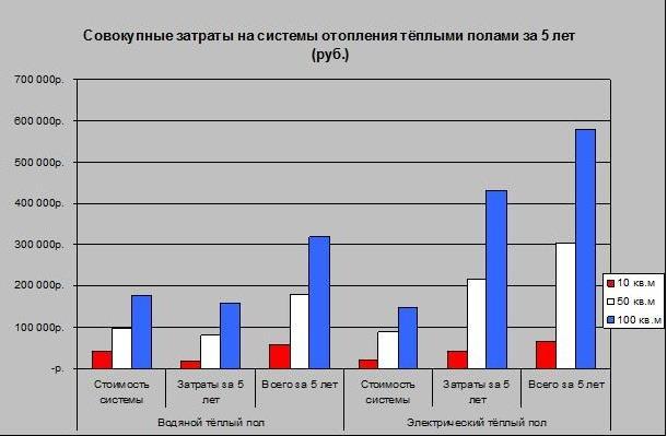 Таблица электропотребления теплого пола