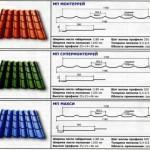 Металлочерепица — технические характеристики, ГОСТ
