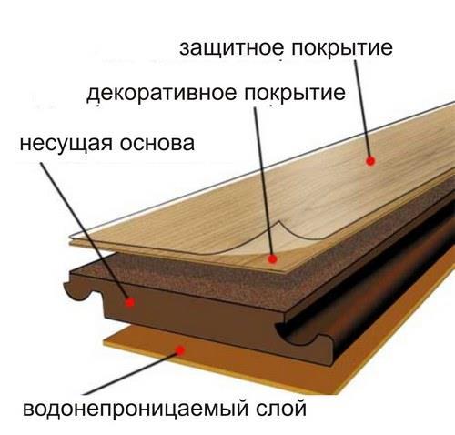 Структура ламината (слои)