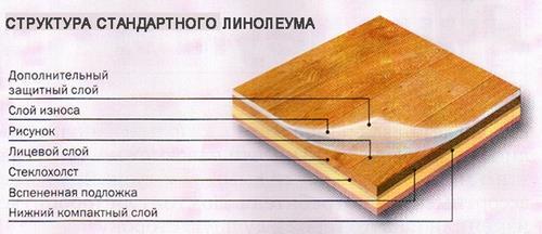 Структура линолеума (слои)