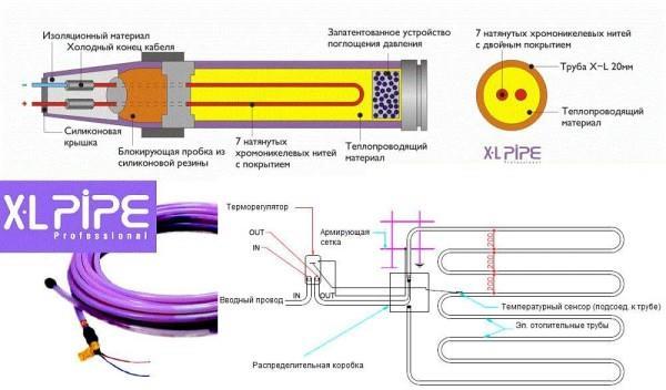 Теплый пол XL Pipe (X-L Pipe) от корейской кампании Daewoo Enertec — электро-водяной подогрев