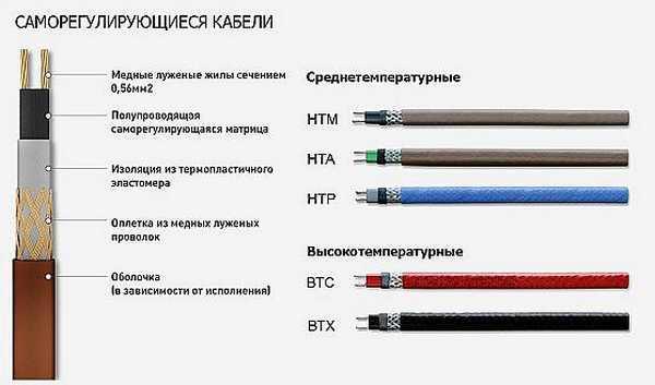 Строение и типы саморегулирующихся кабелей