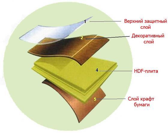 Структура ламинатной панели