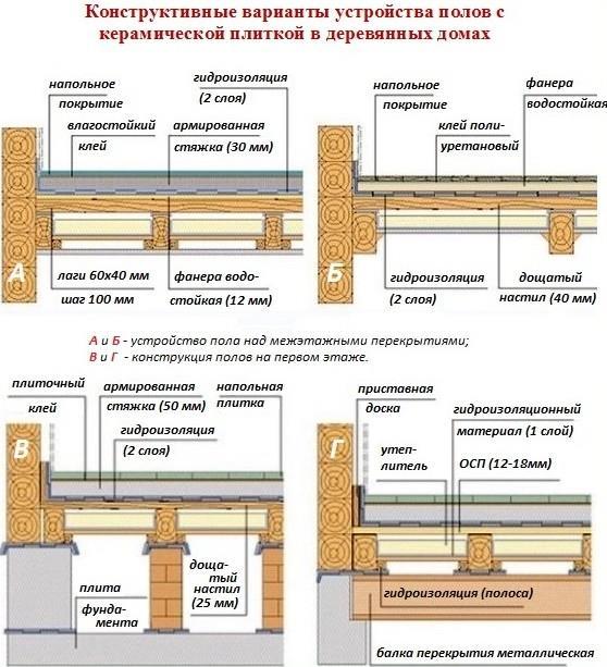 Конструктивные варианты укладки плитки на деревянную поверхность